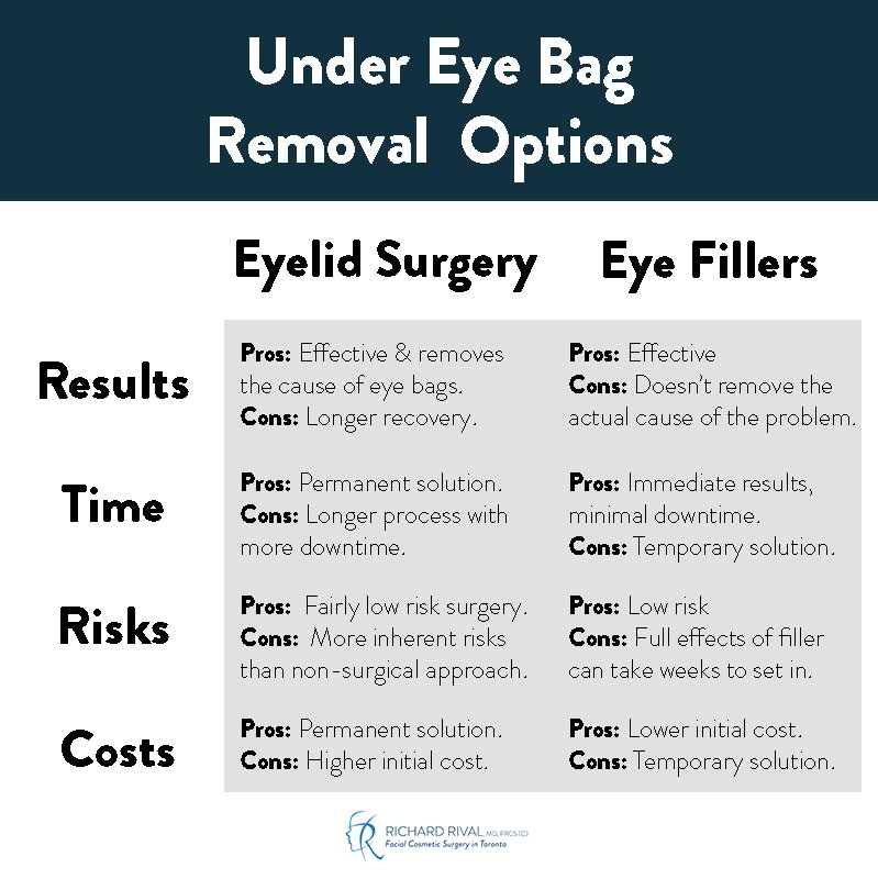 eyelid surgery vs eye fillers